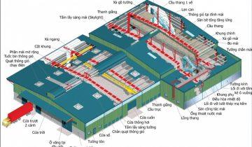 Kết cấu nhà thép công nghiệp 1 tầng